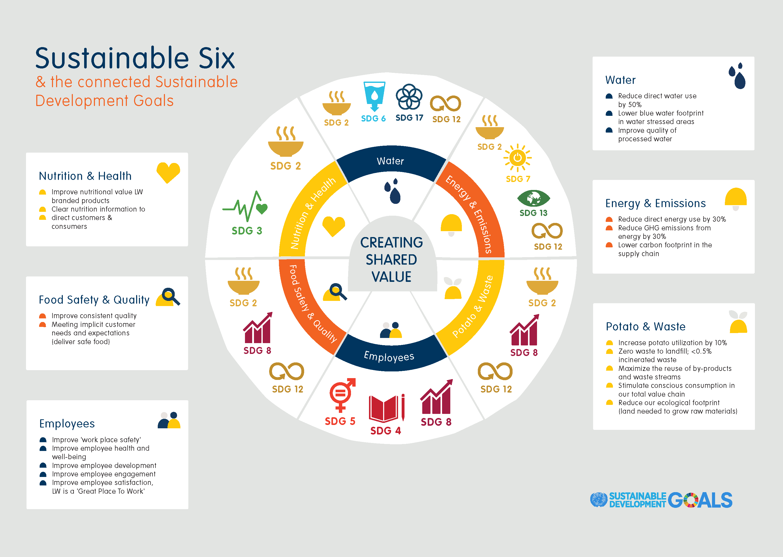 LWM_SDGs